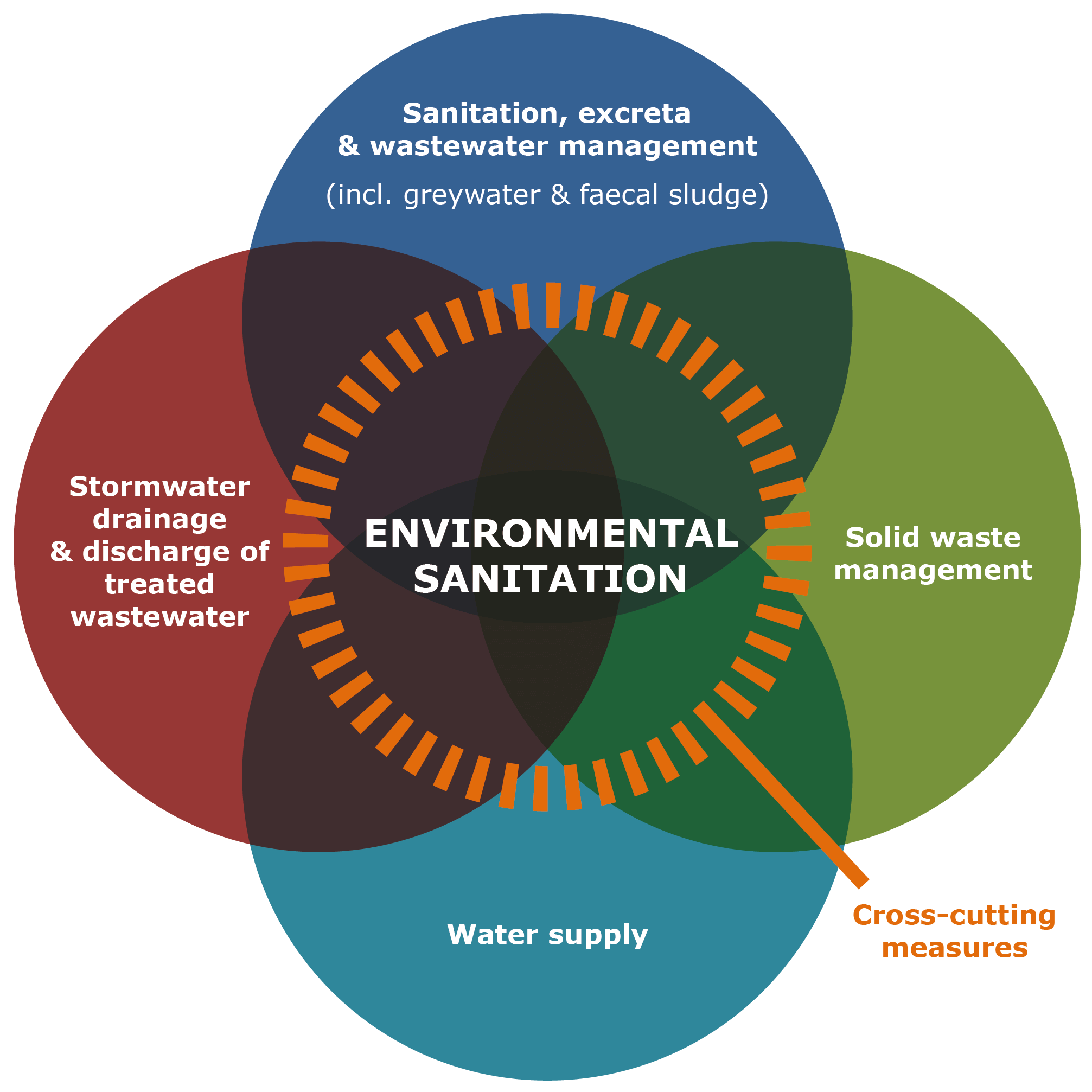 Graphic: Environmental Sanitation (CSP)