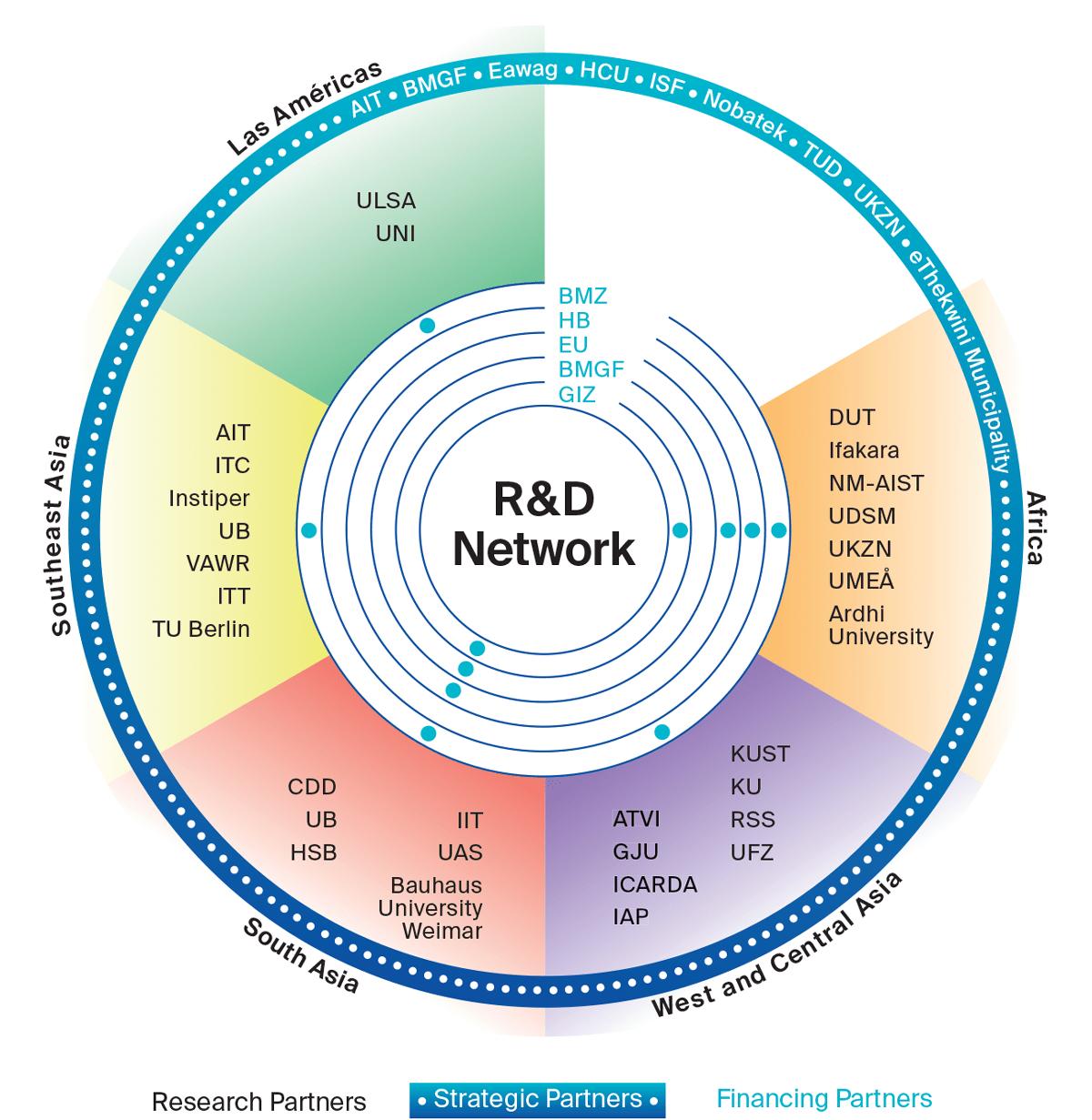 BORDA Global R&D Network