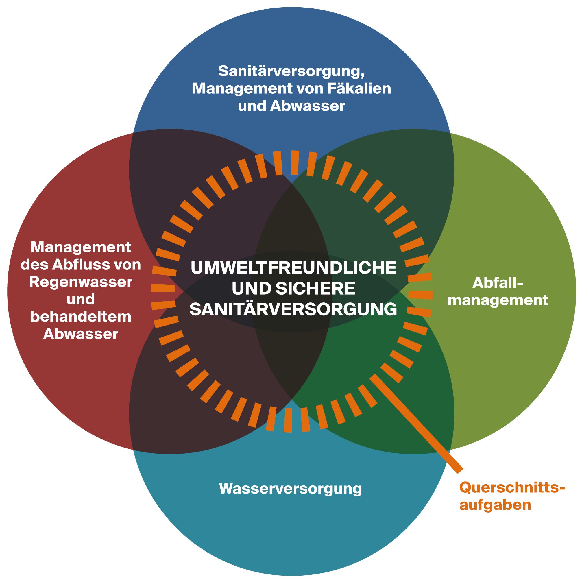 Grafik: Umweltfreundliche und sichere Sanitärversorgung (CSP)